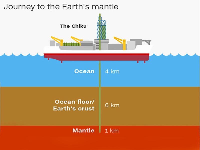 کشتی چیکو؛ تلاش محققان ژاپنی برای رسیدن به گوشته زمین